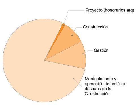 porcentaje honorarios construcción